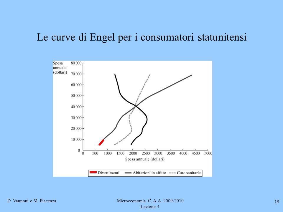 Le curve di Engel per i consumatori statunitensi