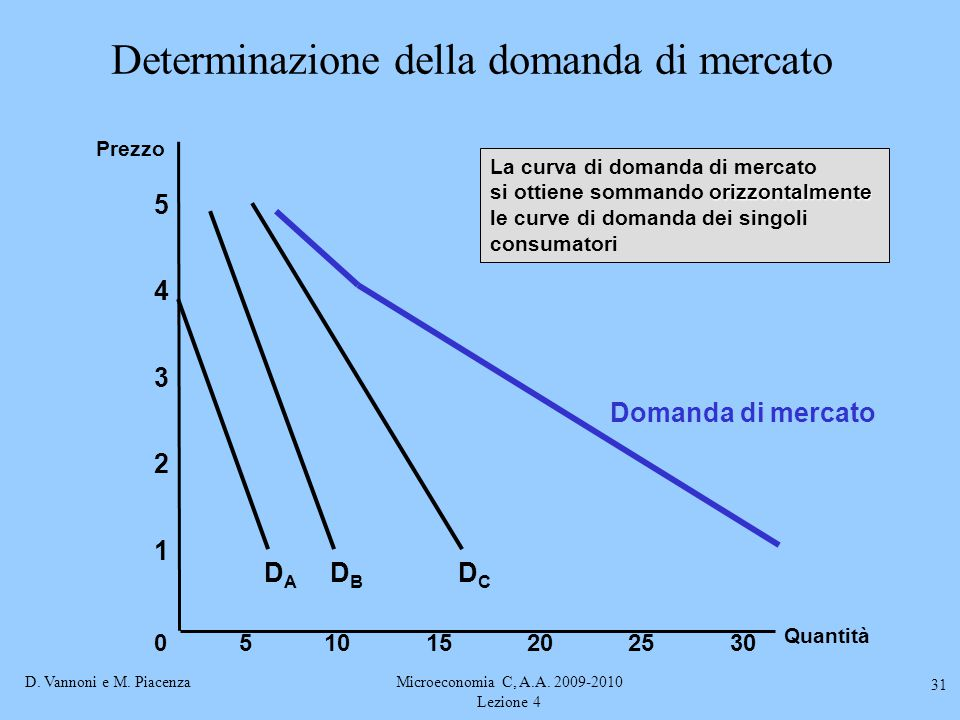 Determinazione della domanda di mercato