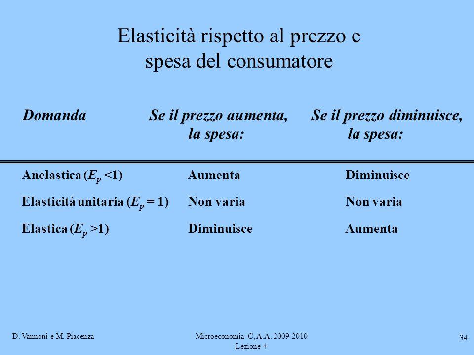 Elasticità rispetto al prezzo e spesa del consumatore