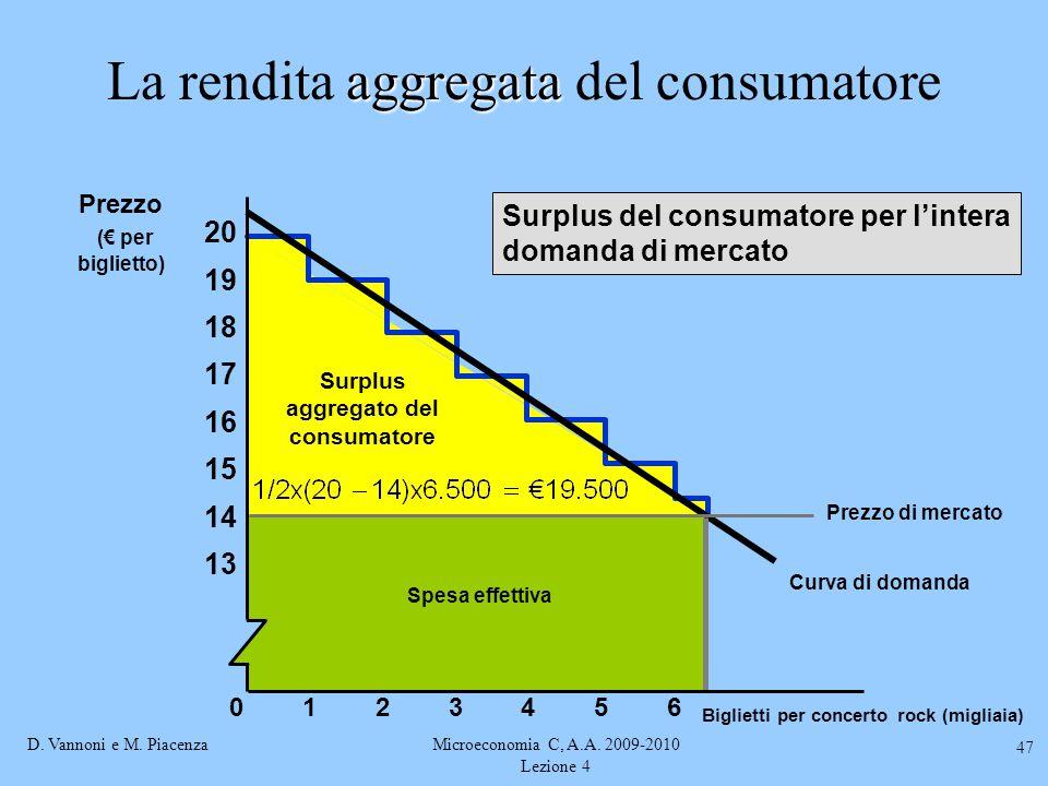 La rendita aggregata del consumatore