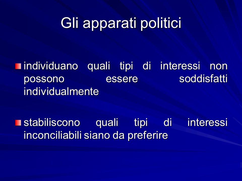 Gli apparati politici individuano quali tipi di interessi non possono essere soddisfatti individualmente.
