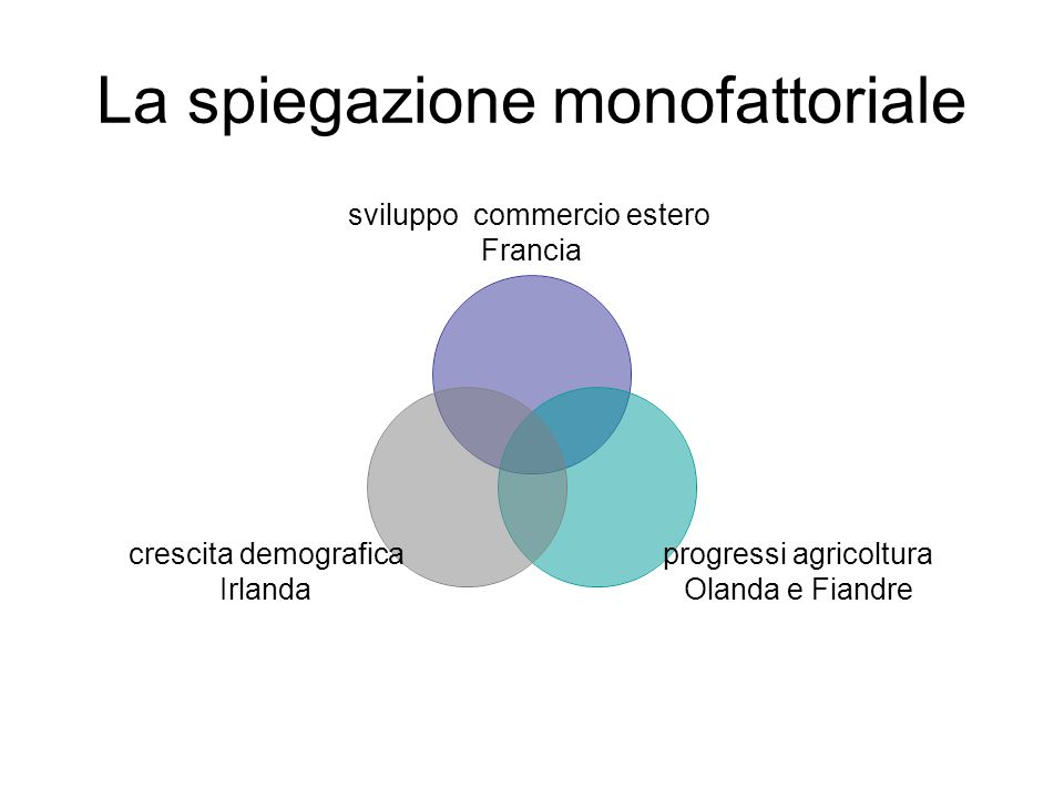 La spiegazione monofattoriale