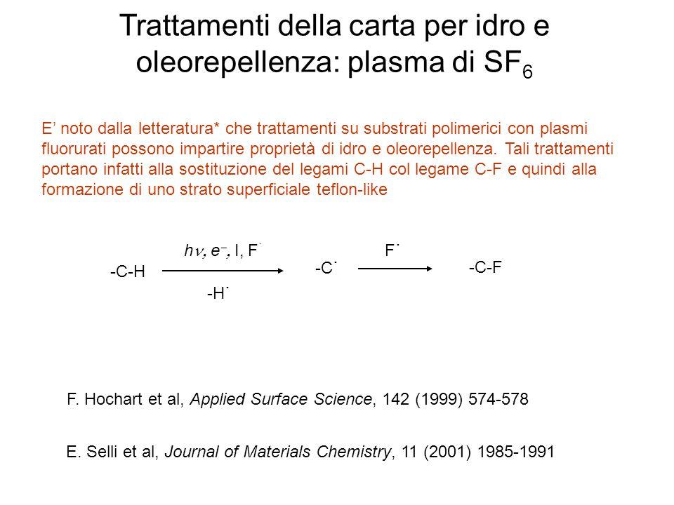 Trattamenti della carta per idro e oleorepellenza: plasma di SF6