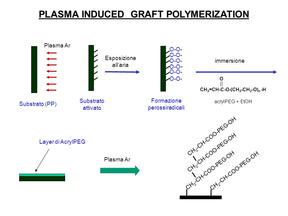 PLASMA INDUCED GRAFT POLYMERIZATION