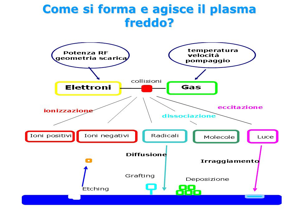 Come si forma e agisce il plasma freddo