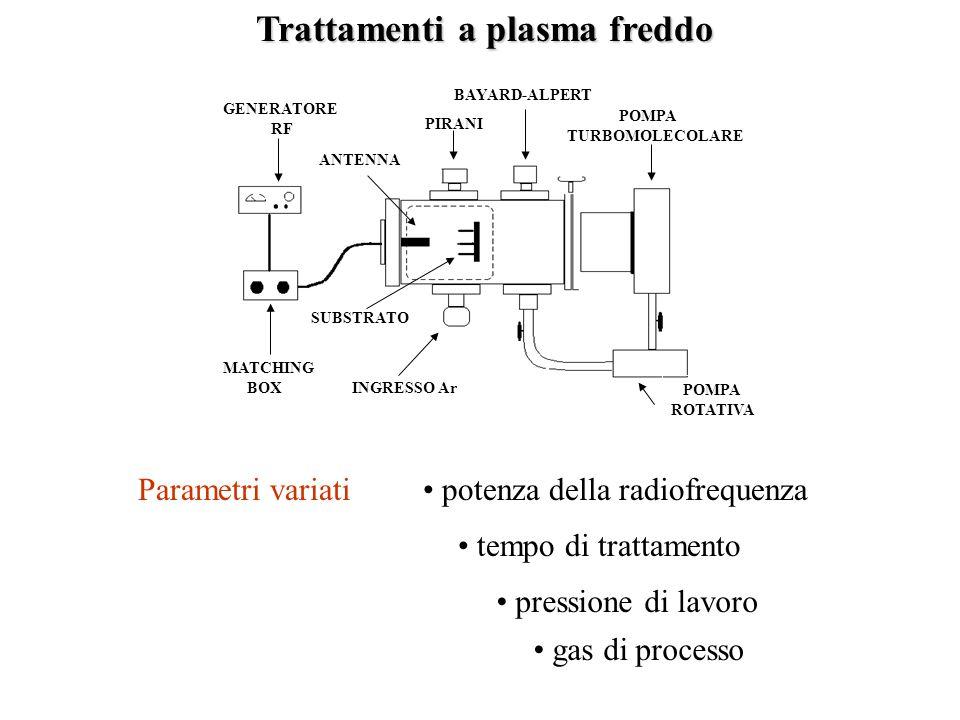 Trattamenti a plasma freddo
