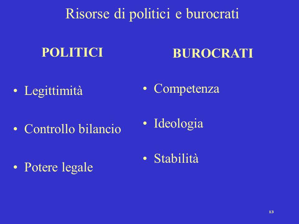 Risorse di politici e burocrati