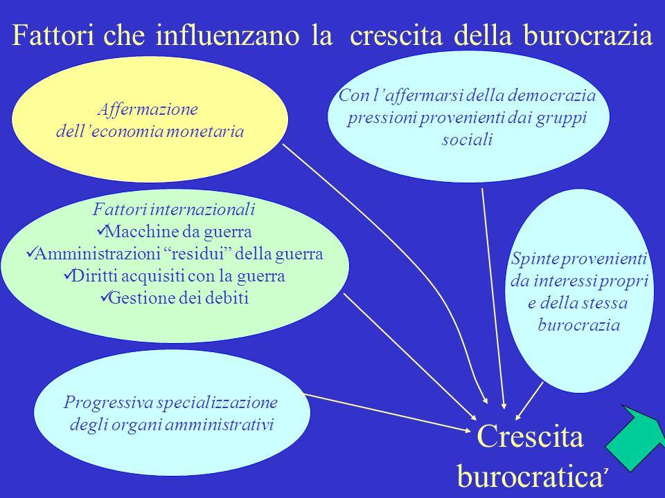 Fattori che influenzano la crescita della burocrazia