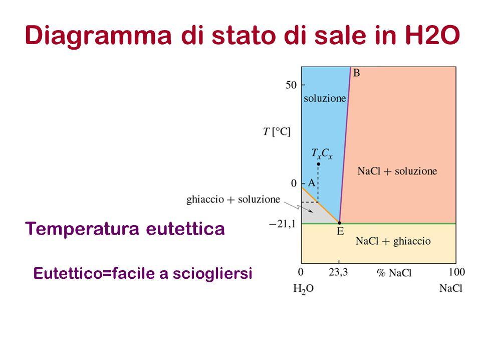 Diagramma di stato di sale in H2O