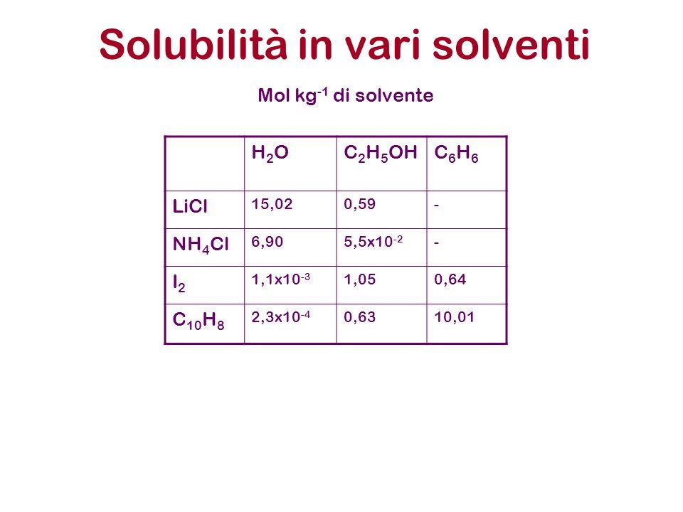 Solubilità in vari solventi
