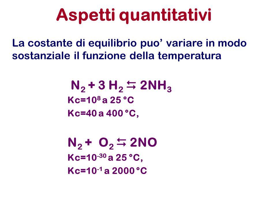 Aspetti quantitativi N2 + 3 H2  2NH3 N2 + O2  2NO