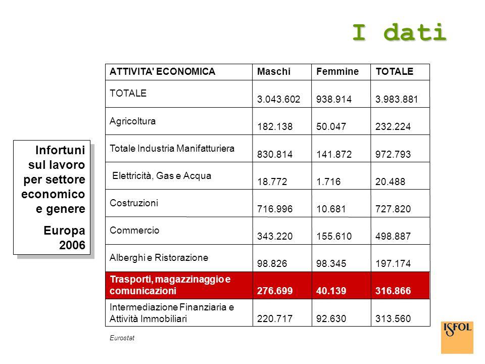 I dati Infortuni sul lavoro per settore economico e genere Europa 2006