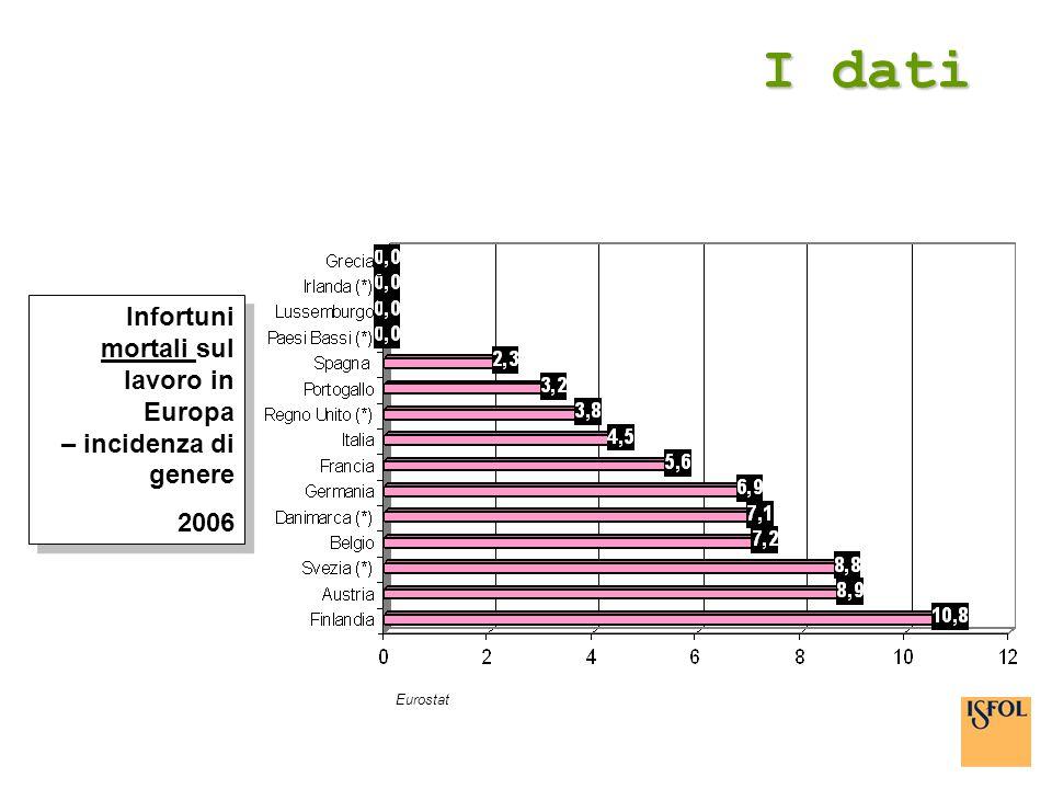 I dati Infortuni mortali sul lavoro in Europa – incidenza di genere