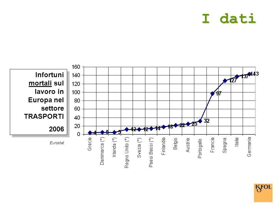 I dati Infortuni mortali sul lavoro in Europa nel settore TRASPORTI