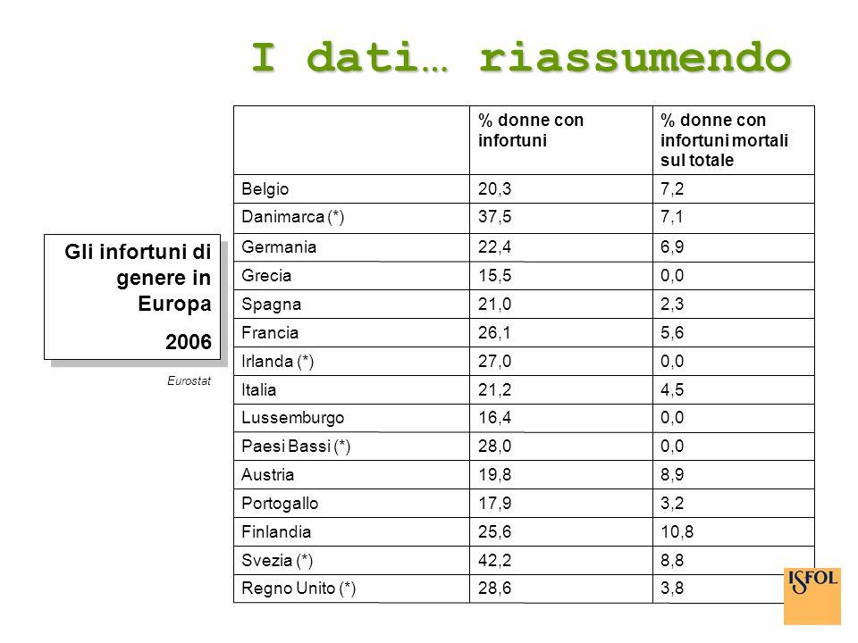 I dati… riassumendo Gli infortuni di genere in Europa 2006 3,8 28,6