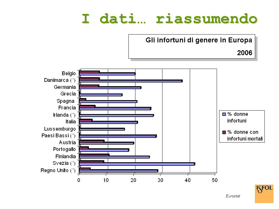 I dati… riassumendo Gli infortuni di genere in Europa 2006 Eurostat