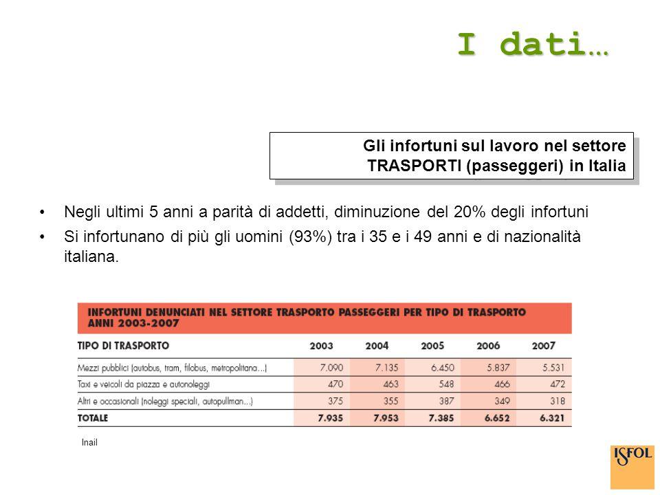 I dati… Gli infortuni sul lavoro nel settore TRASPORTI (passeggeri) in Italia.