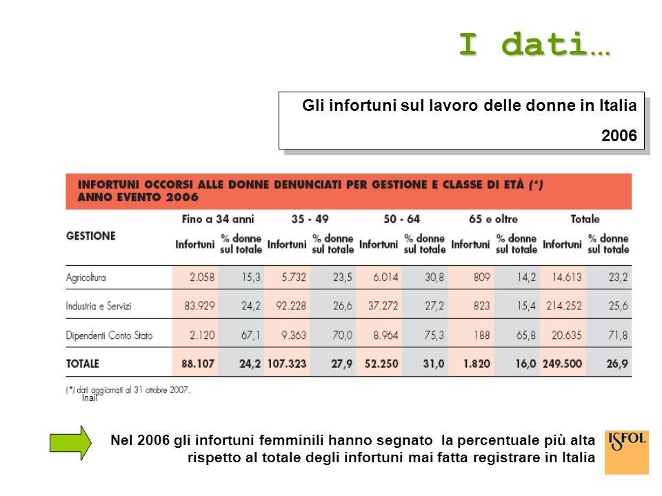 I dati… Gli infortuni sul lavoro delle donne in Italia 2006
