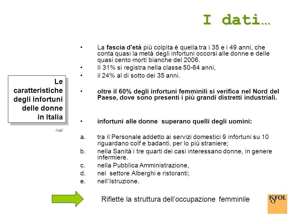 I dati… Le caratteristiche degli infortuni delle donne in Italia