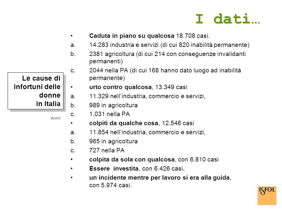 I dati… Le cause di infortuni delle donne in Italia