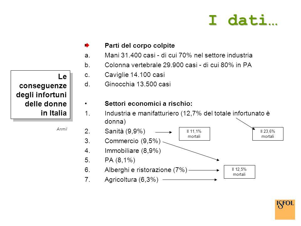 I dati… Le conseguenze degli infortuni delle donne in Italia