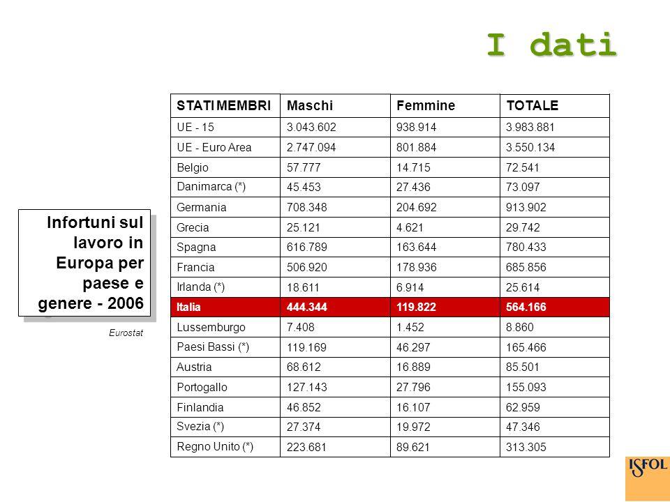 I dati Infortuni sul lavoro in Europa per paese e genere - 2006 TOTALE