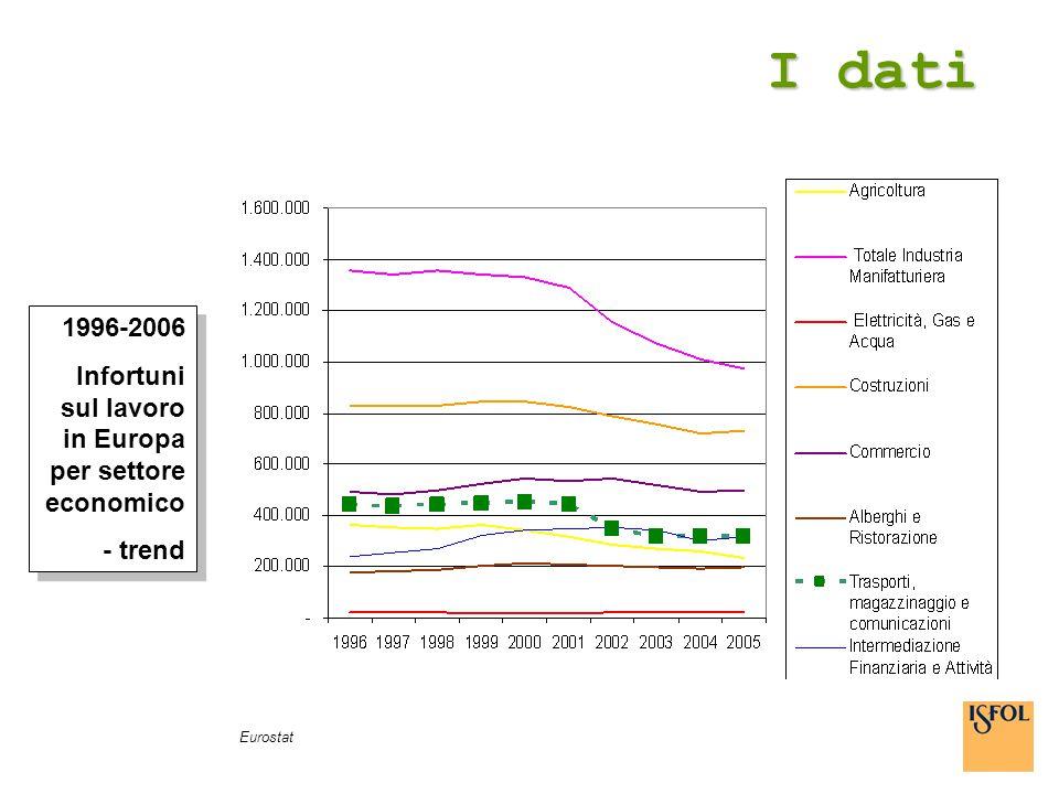 I dati 1996-2006 Infortuni sul lavoro in Europa per settore economico