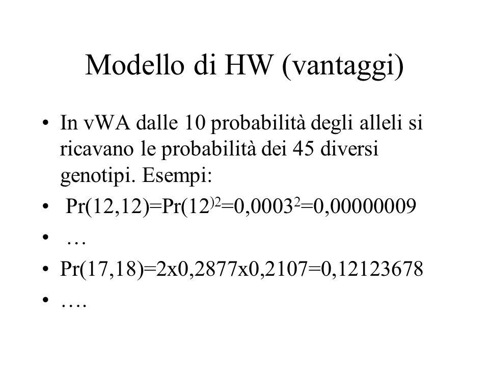 Modello di HW (vantaggi)
