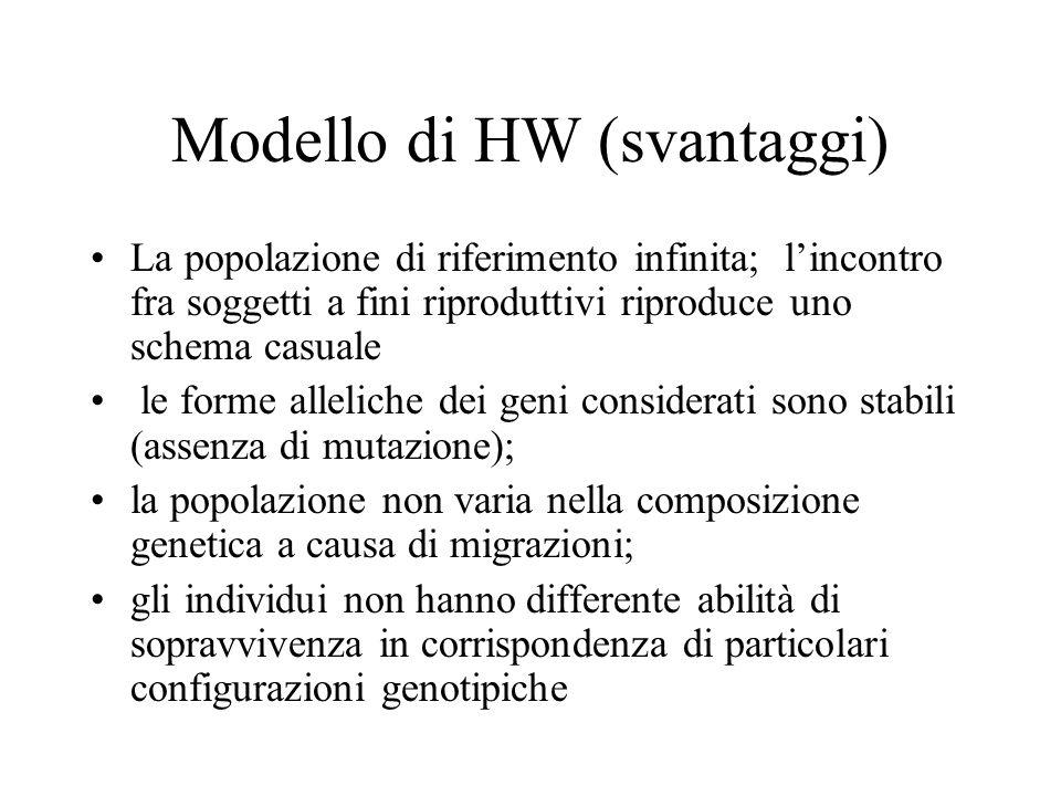 Modello di HW (svantaggi)