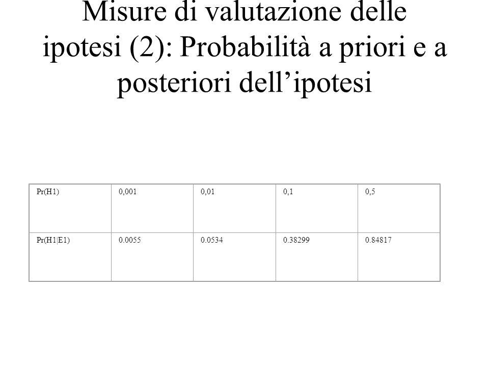 Misure di valutazione delle ipotesi (2): Probabilità a priori e a posteriori dell'ipotesi