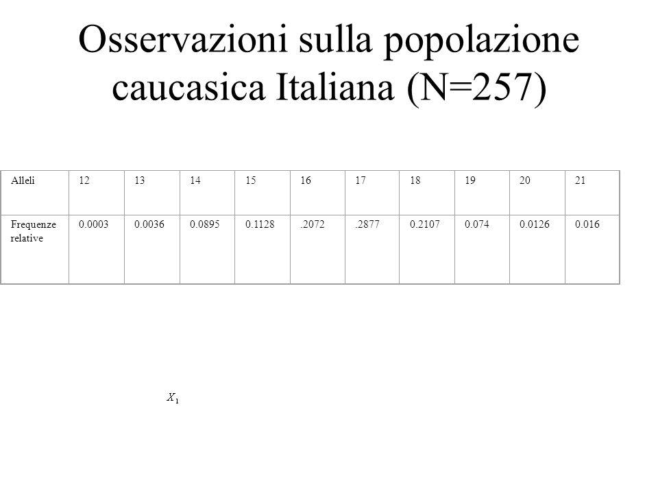 Osservazioni sulla popolazione caucasica Italiana (N=257)