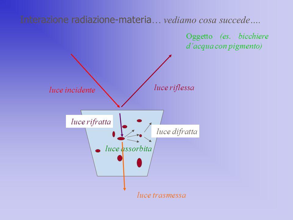 Interazione radiazione-materia… vediamo cosa succede….