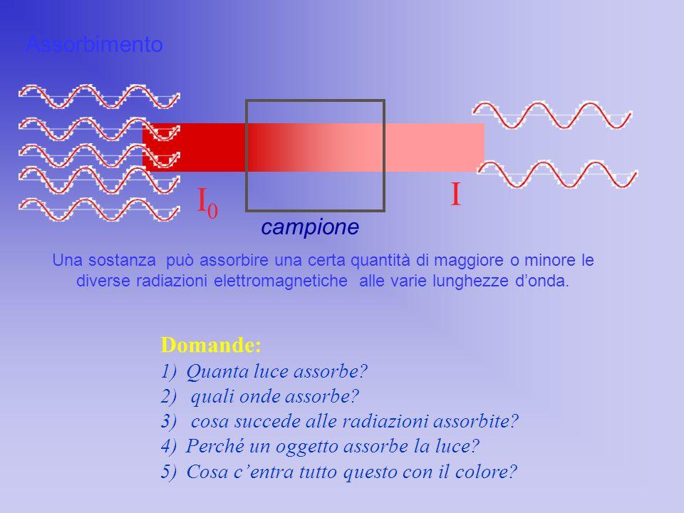 I I0 Assorbimento campione Domande: Quanta luce assorbe