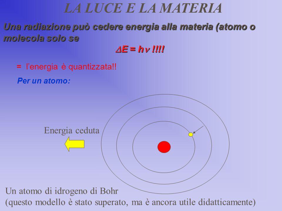 = l'energia è quantizzata!!