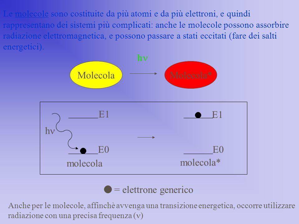 hn Molecola Molecola* molecola molecola* hn E0 E1 = elettrone generico