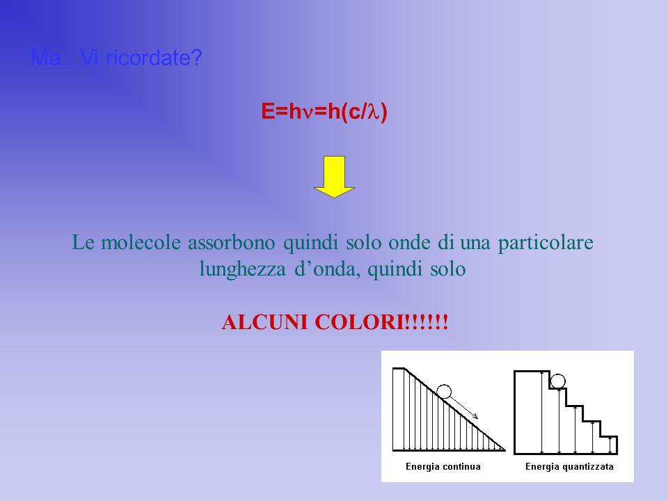 Ma.. Vi ricordate E=h=h(c/) Le molecole assorbono quindi solo onde di una particolare lunghezza d'onda, quindi solo.