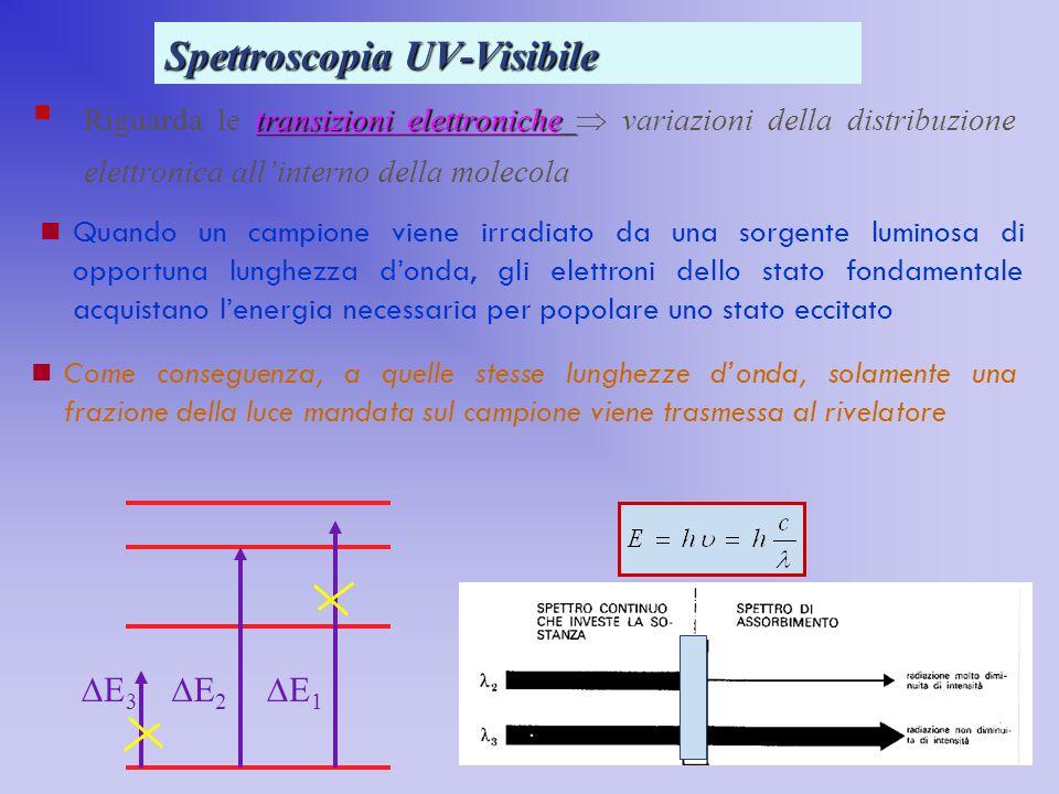 Spettroscopia UV-Visibile