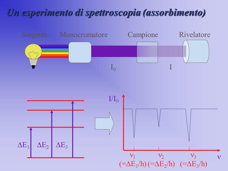 Un esperimento di spettroscopia (assorbimento)