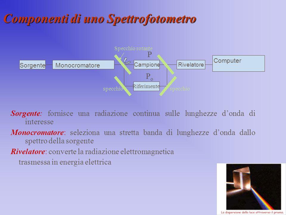 Componenti di uno Spettrofotometro