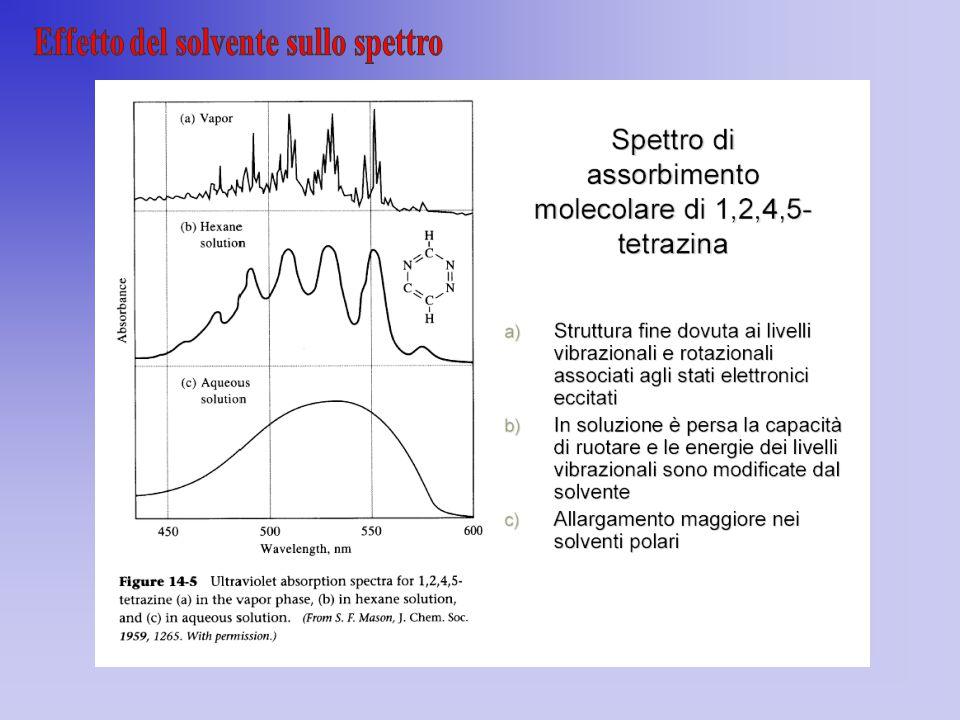 Effetto del solvente sullo spettro