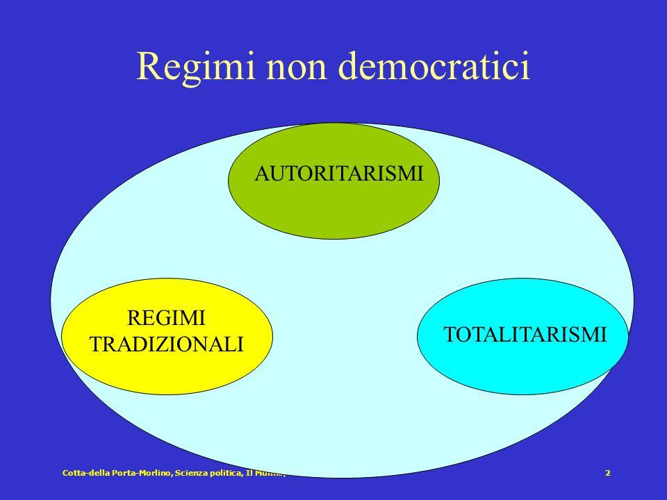Regimi non democratici Regimi non democratici