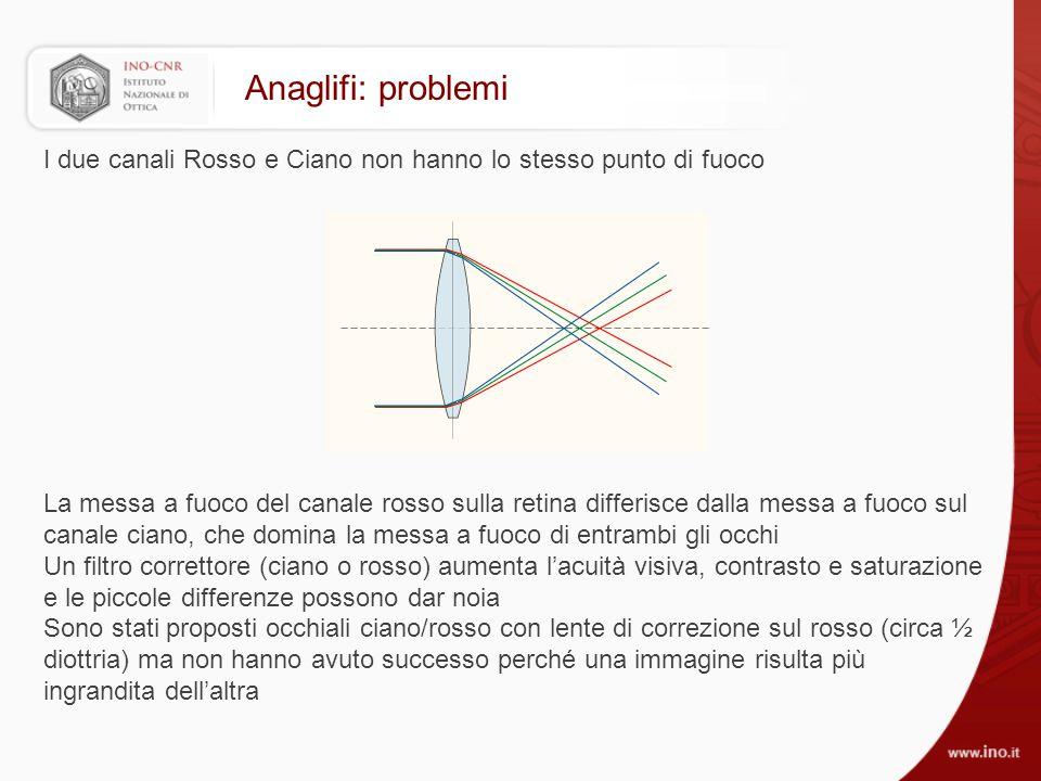 Anaglifi: problemi I due canali Rosso e Ciano non hanno lo stesso punto di fuoco.