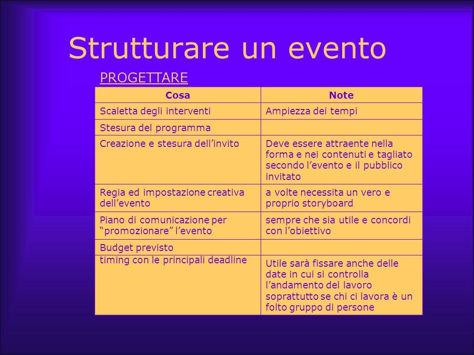 Strutturare un evento PROGETTARE Cosa Note Scaletta degli interventi