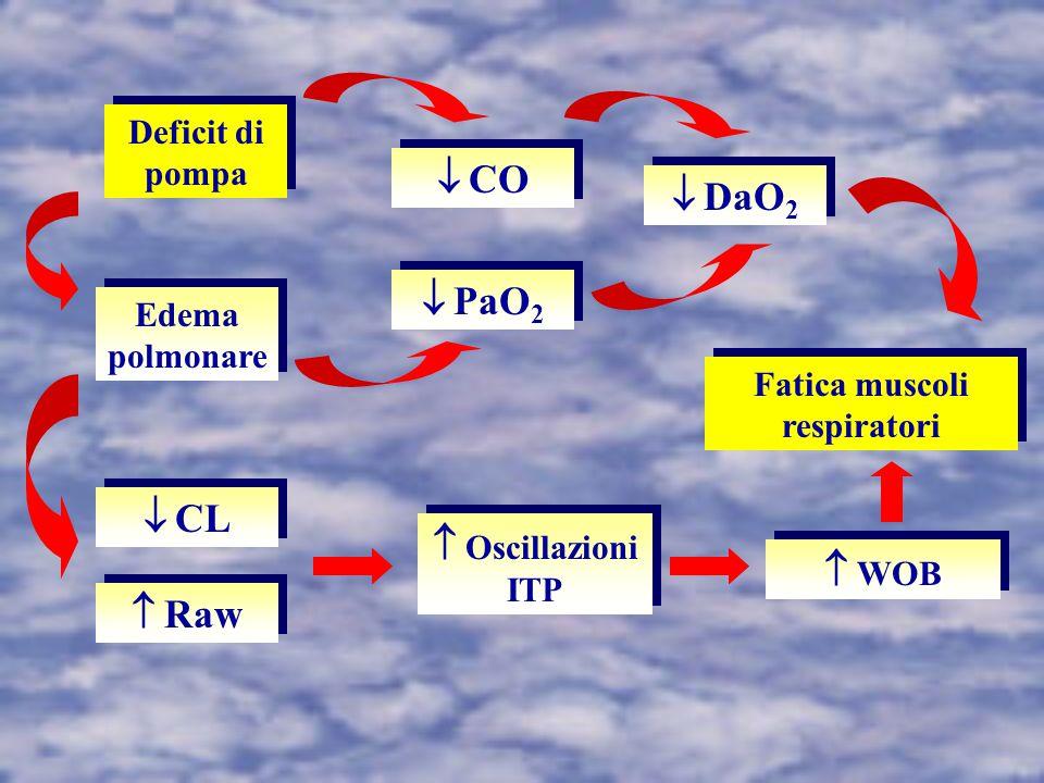 Fatica muscoli respiratori