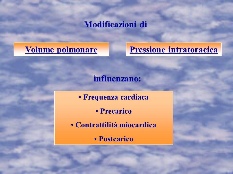 Pressione intratoracica Contrattilità miocardica
