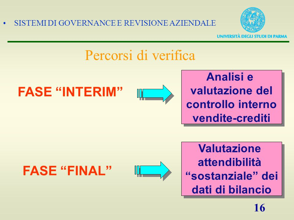 Percorsi di verifica FASE INTERIM FASE FINAL Analisi e