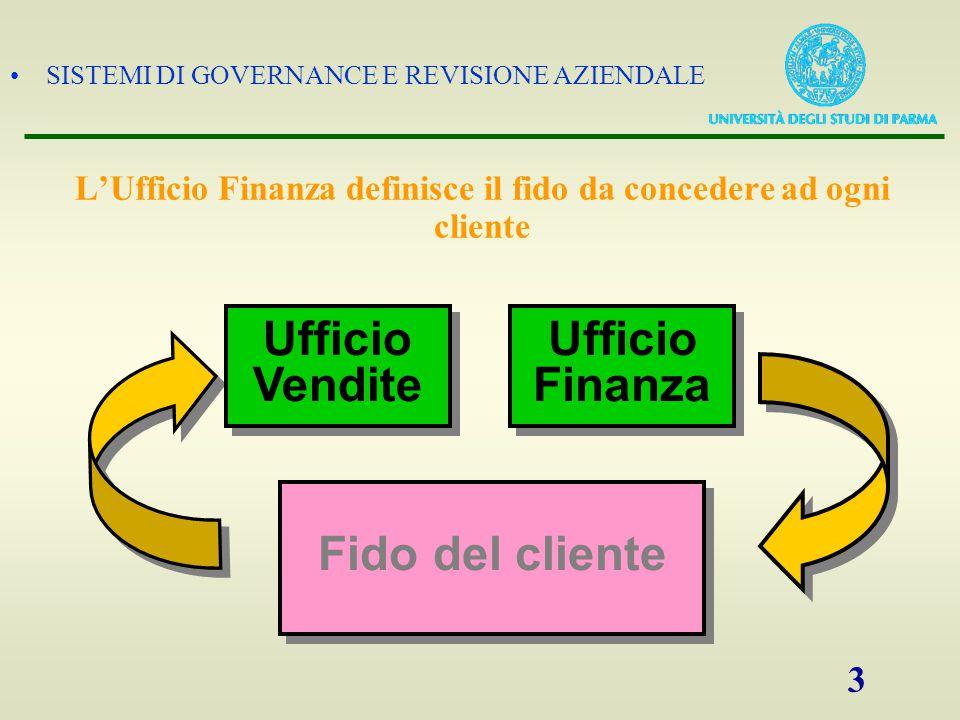L'Ufficio Finanza definisce il fido da concedere ad ogni cliente
