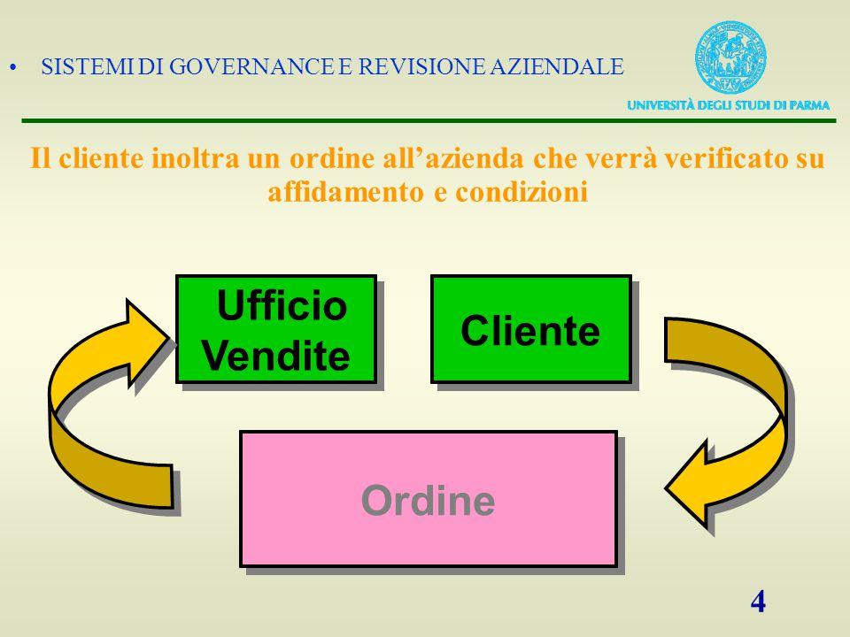 Ufficio Vendite Cliente Ordine