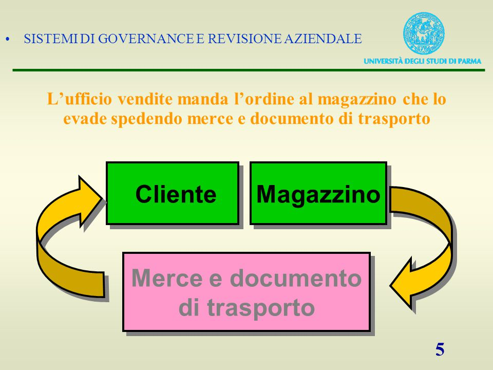 Cliente Magazzino Merce e documento di trasporto