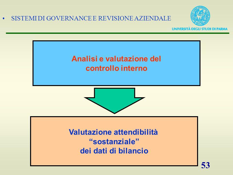 Analisi e valutazione del Valutazione attendibilità